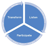 Listen Participate Transform - graphic
